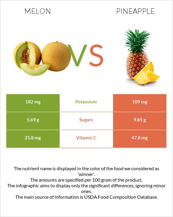 Melon vs Pineapple infographic
