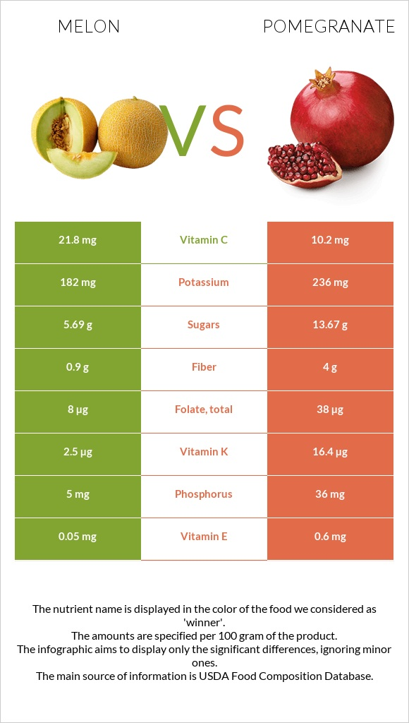 Melon vs Pomegranate infographic