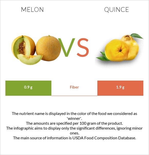 Melon vs Quince infographic