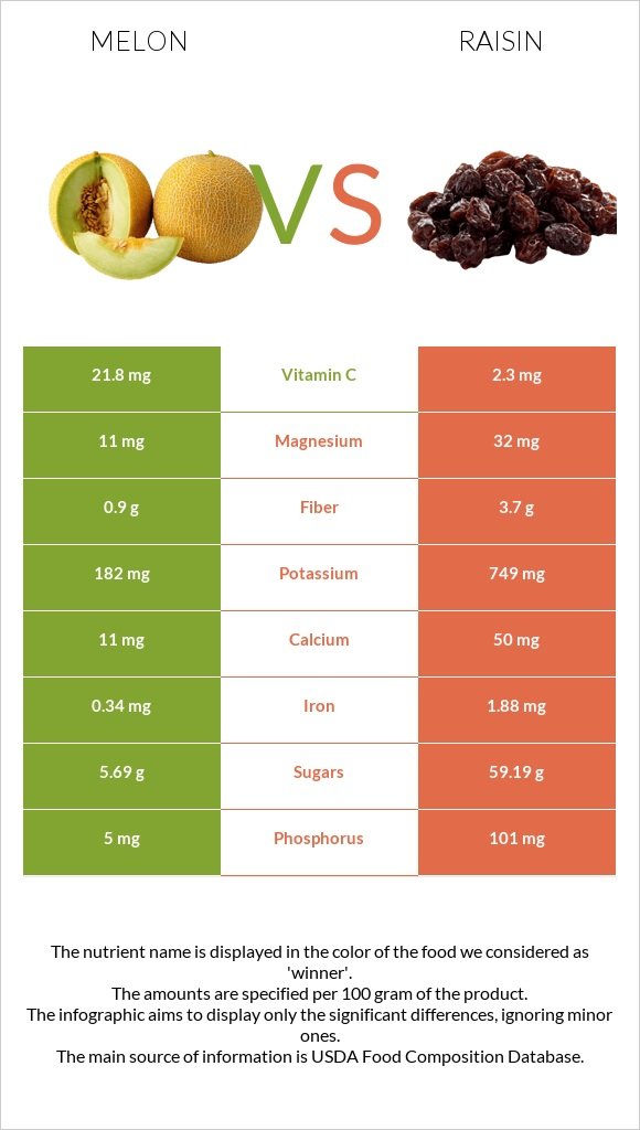Melon vs Raisin infographic