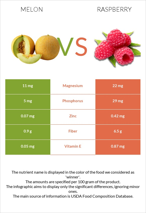 Melon vs Raspberry infographic