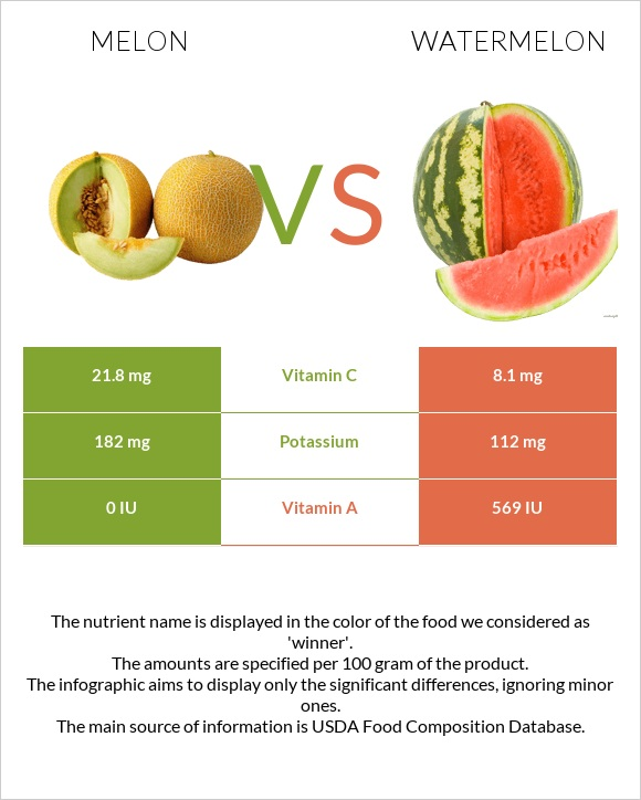 Melon vs Watermelon infographic