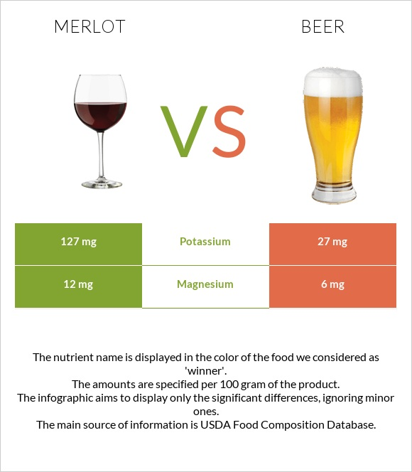 Merlot vs Beer infographic