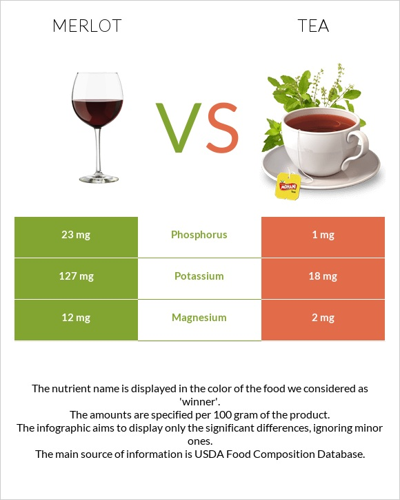 Merlot vs Tea infographic