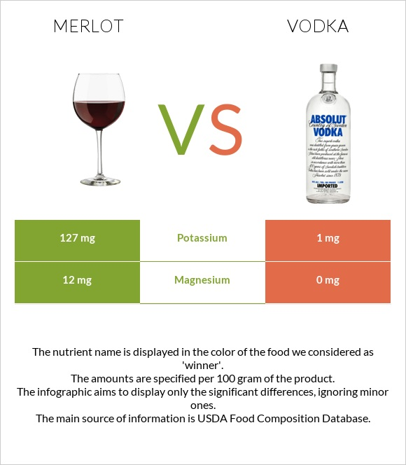 Merlot vs Vodka infographic