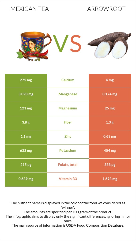 Mexican tea vs Arrowroot infographic
