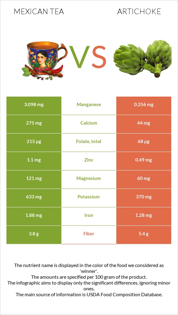 Mexican tea vs Artichoke infographic