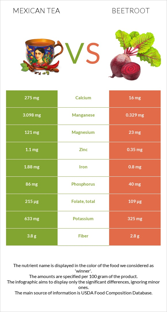 Mexican tea vs Beetroot infographic
