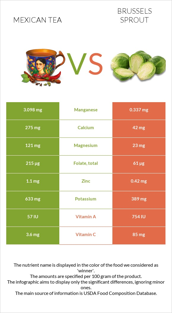 Mexican tea vs Brussels sprout infographic
