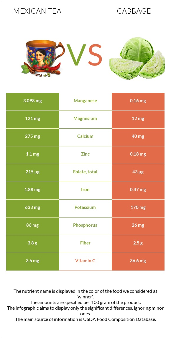 Mexican tea vs Cabbage infographic