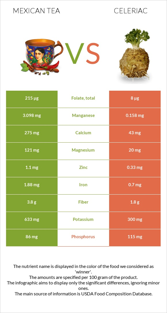 Mexican tea vs Celeriac infographic