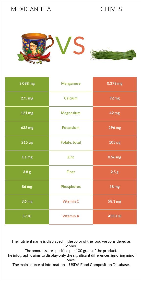 Mexican tea vs Chives infographic