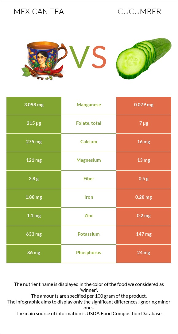 Mexican tea vs Cucumber infographic