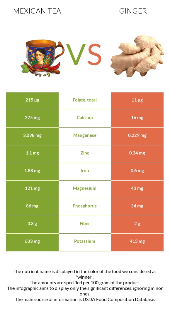 Mexican tea vs Ginger infographic