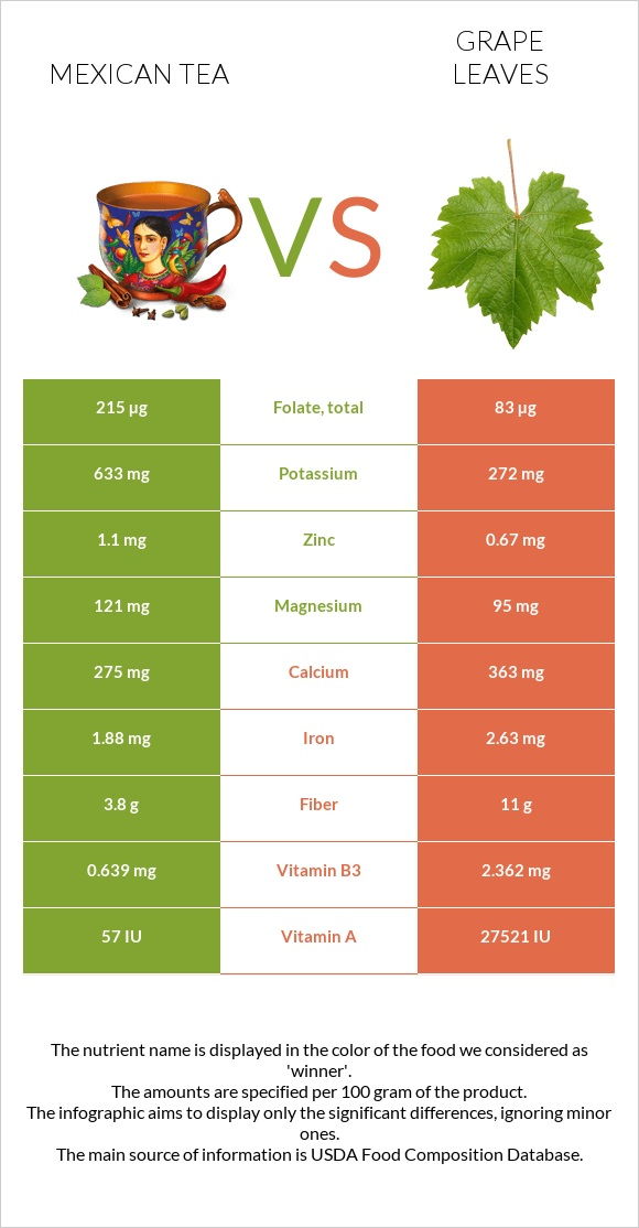Mexican tea vs Grape leaves infographic