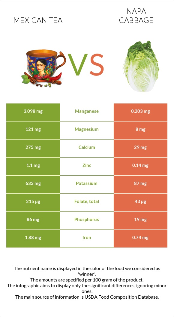Mexican tea vs Napa cabbage infographic