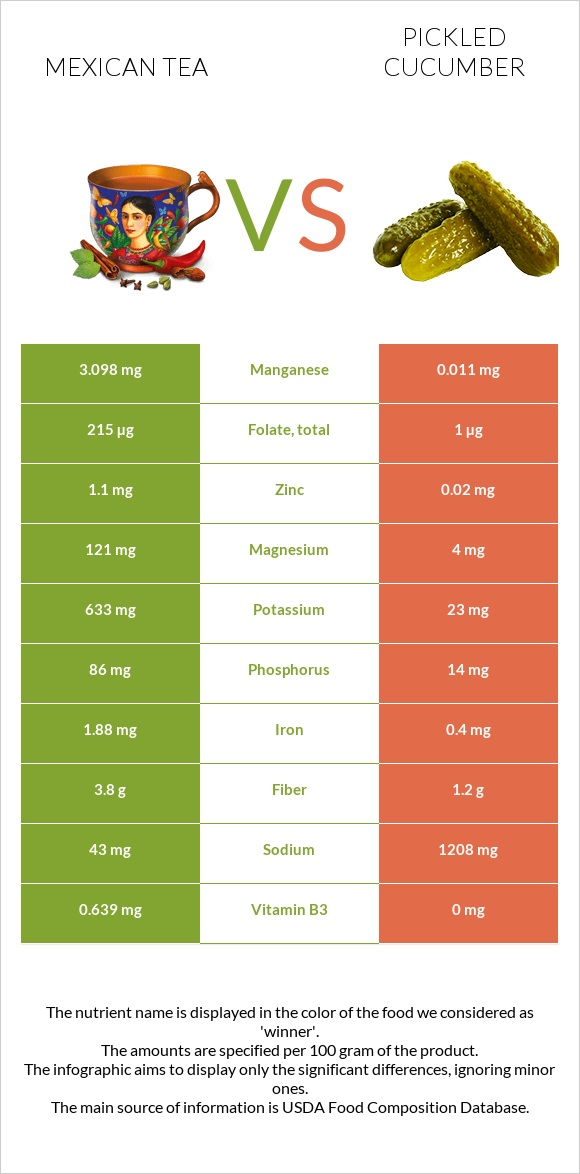 Mexican tea vs Pickled cucumber infographic