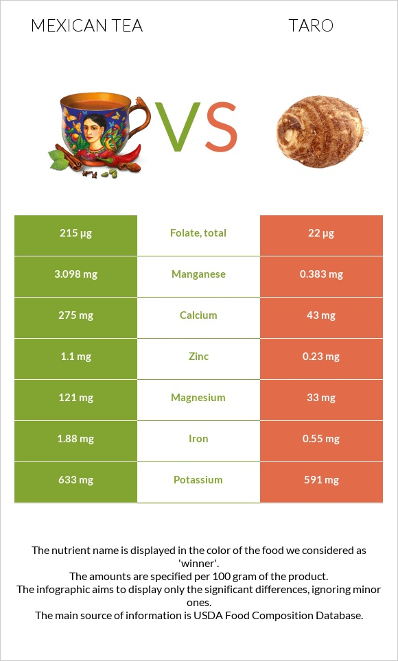 Mexican tea vs Taro infographic