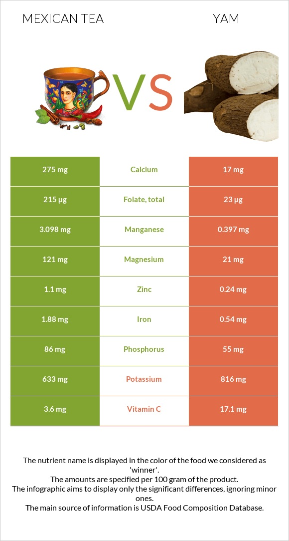 Mexican tea vs Yam infographic