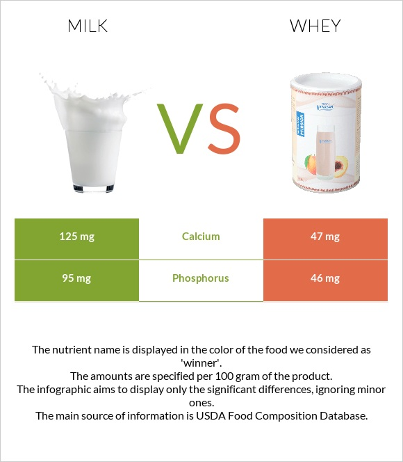 Milk vs Whey infographic