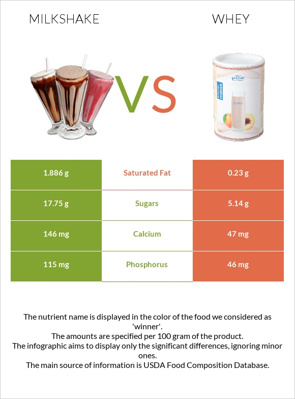 Milkshake vs Whey infographic