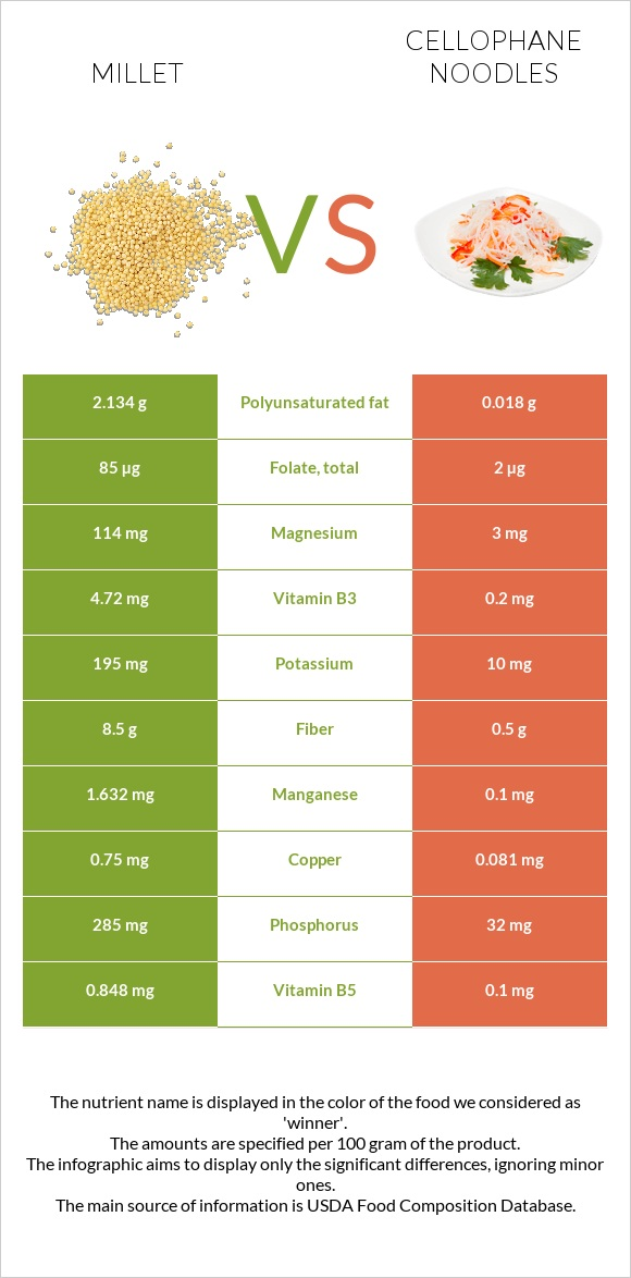 Millet vs Cellophane noodles infographic