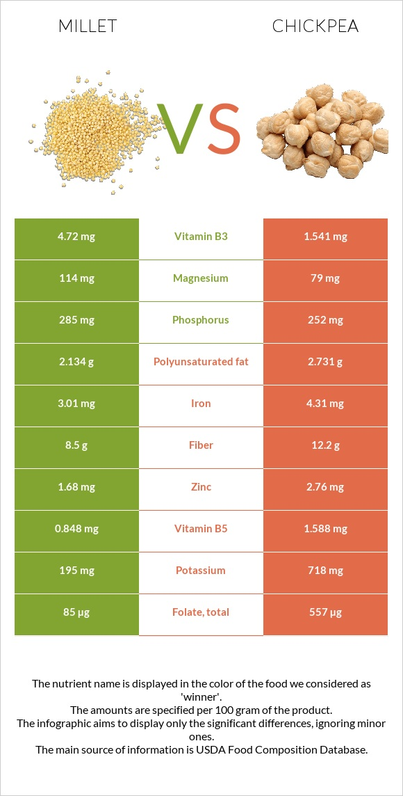 Millet vs Chickpea infographic