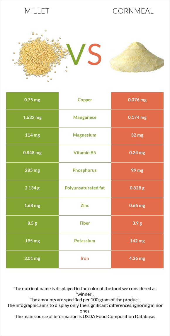 Millet vs Cornmeal infographic