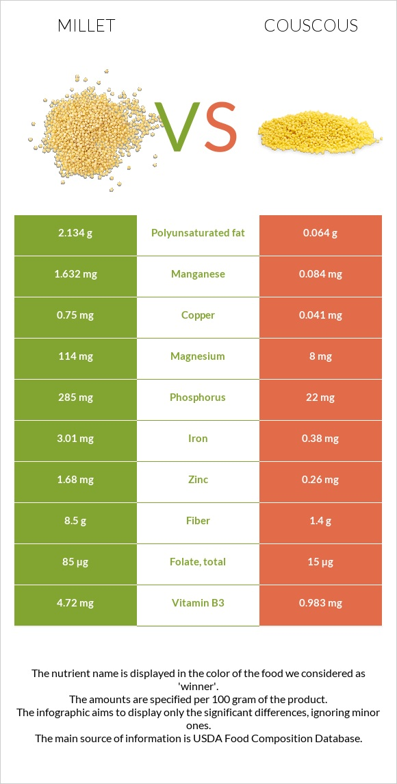 Millet vs Couscous infographic