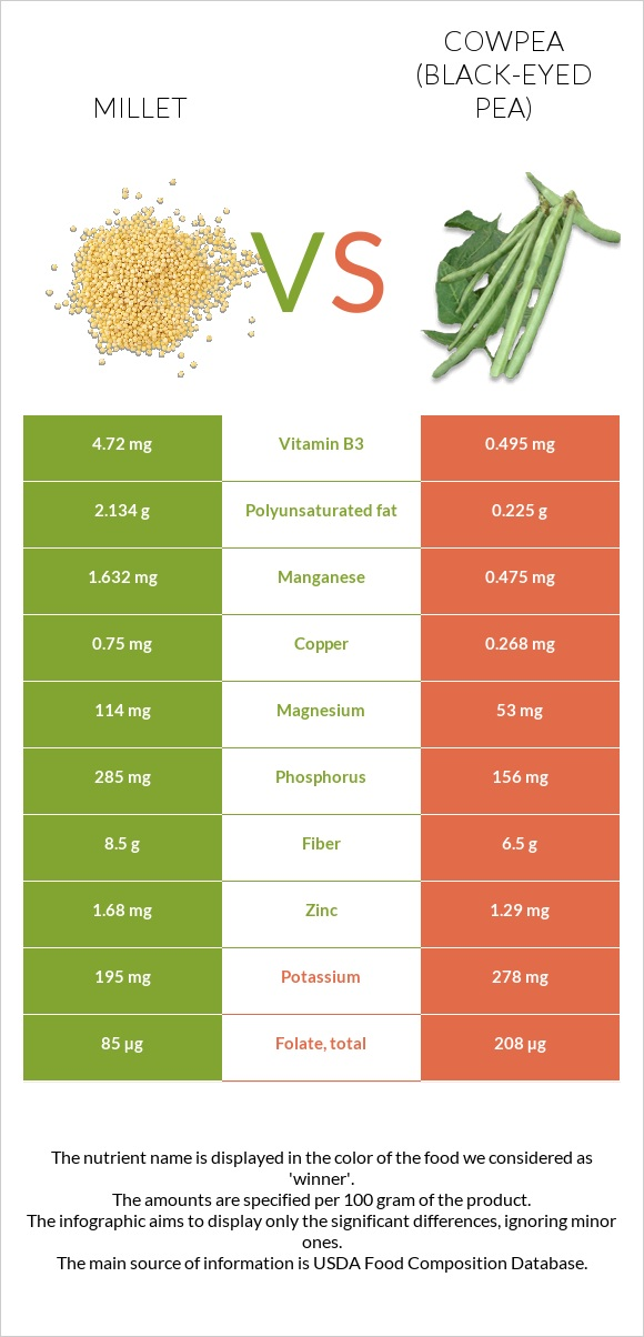 Millet vs Cowpea (Black-eyed pea) infographic