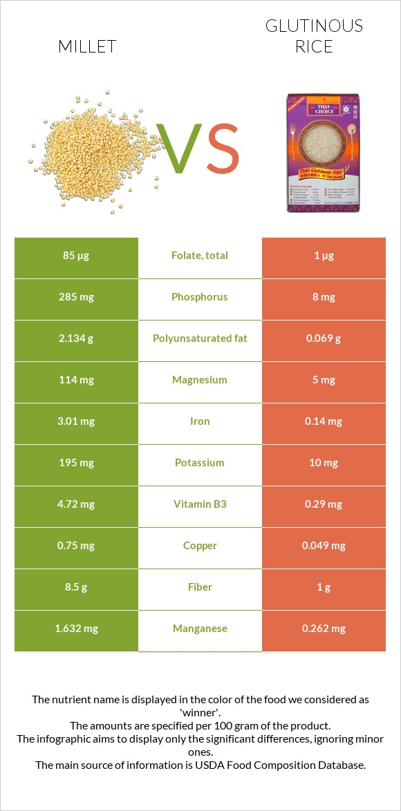 Millet vs Glutinous rice infographic