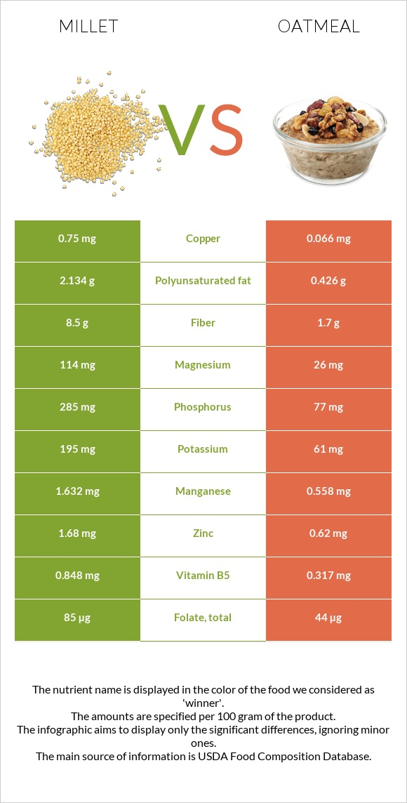 Millet vs Oatmeal infographic