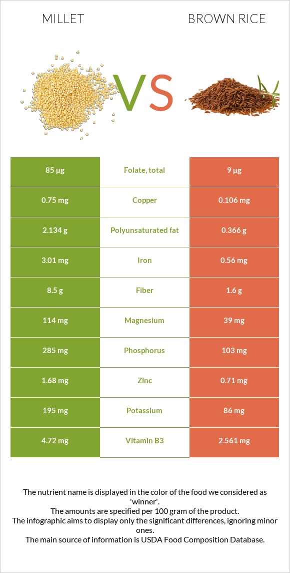 Millet vs Brown rice infographic