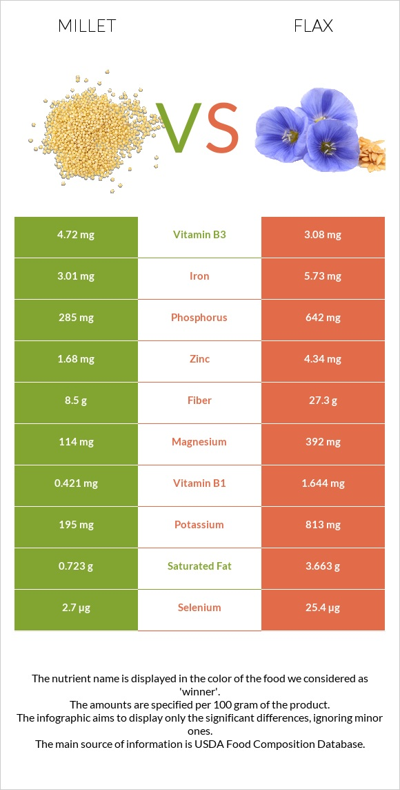Millet vs Flax infographic
