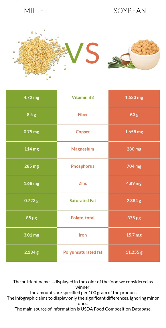 Millet vs Soybean infographic