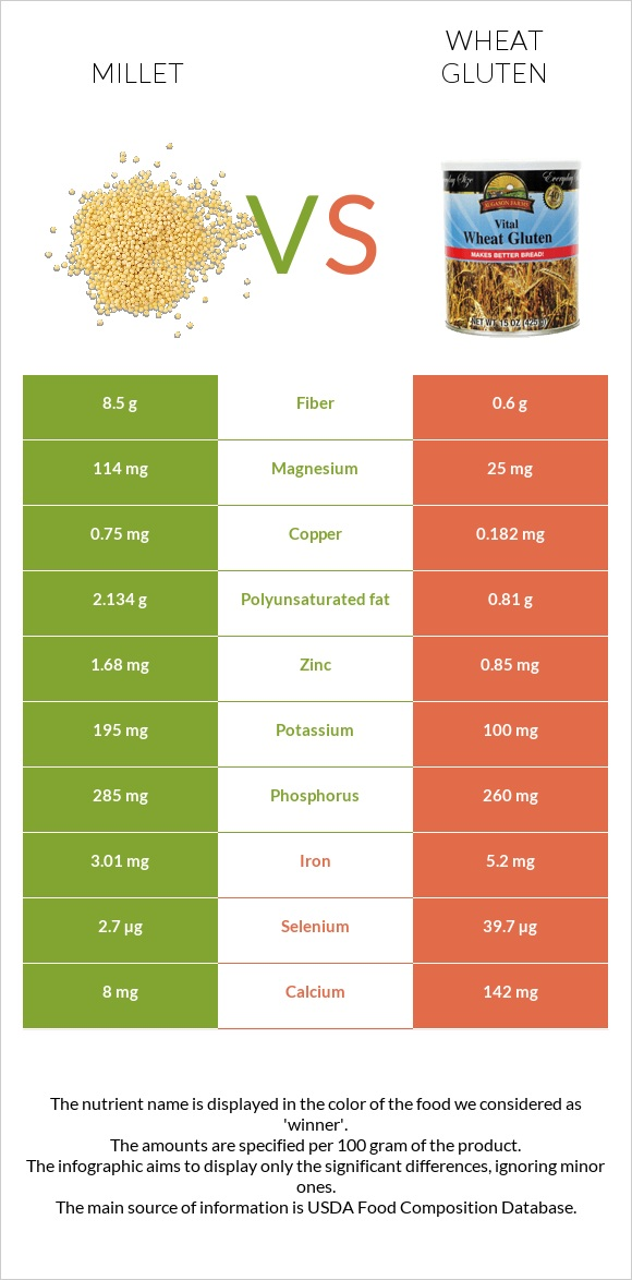 Millet vs Wheat gluten infographic