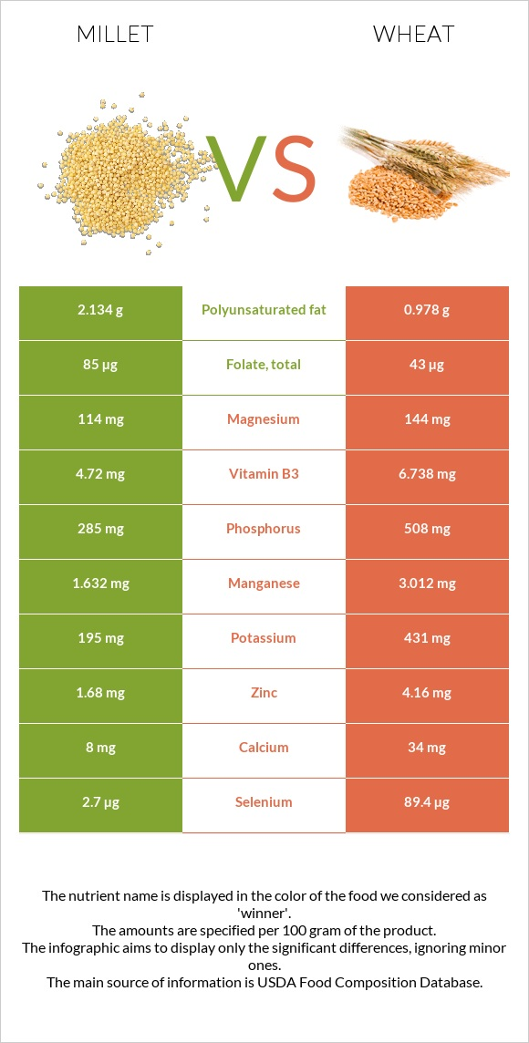 Millet vs Wheat infographic
