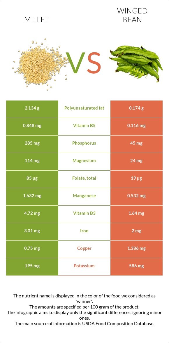Millet vs Winged bean infographic