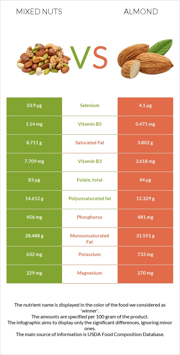 Mixed nuts vs Almond infographic