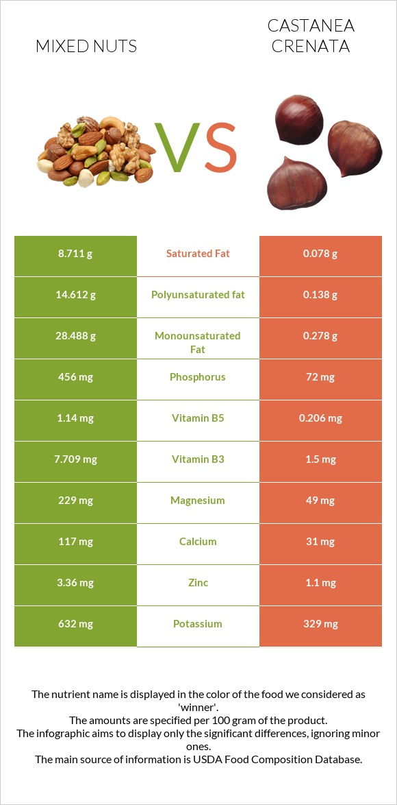 Mixed nuts vs Castanea crenata infographic