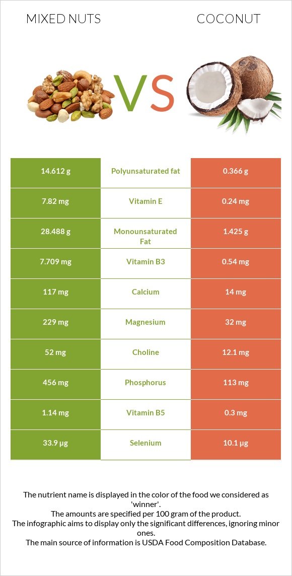 Mixed nuts vs Coconut infographic