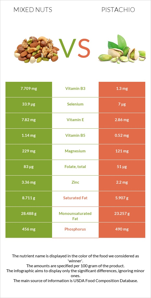 Mixed nuts vs Pistachio infographic