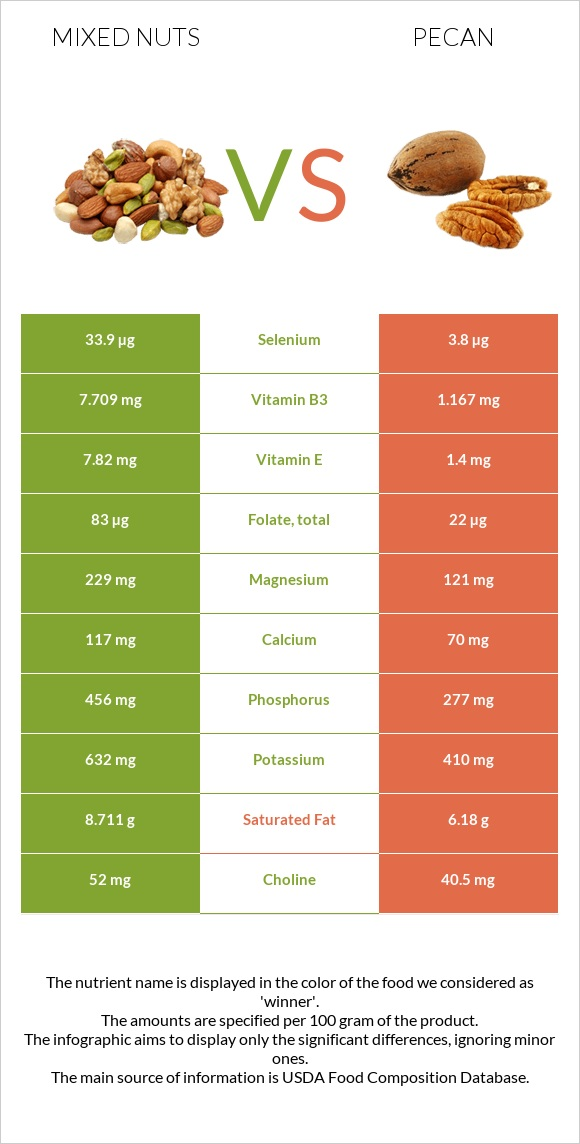 Mixed nuts vs Pecan infographic