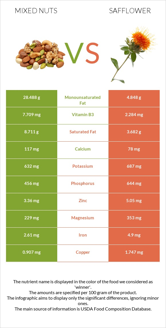 Mixed nuts vs Safflower infographic