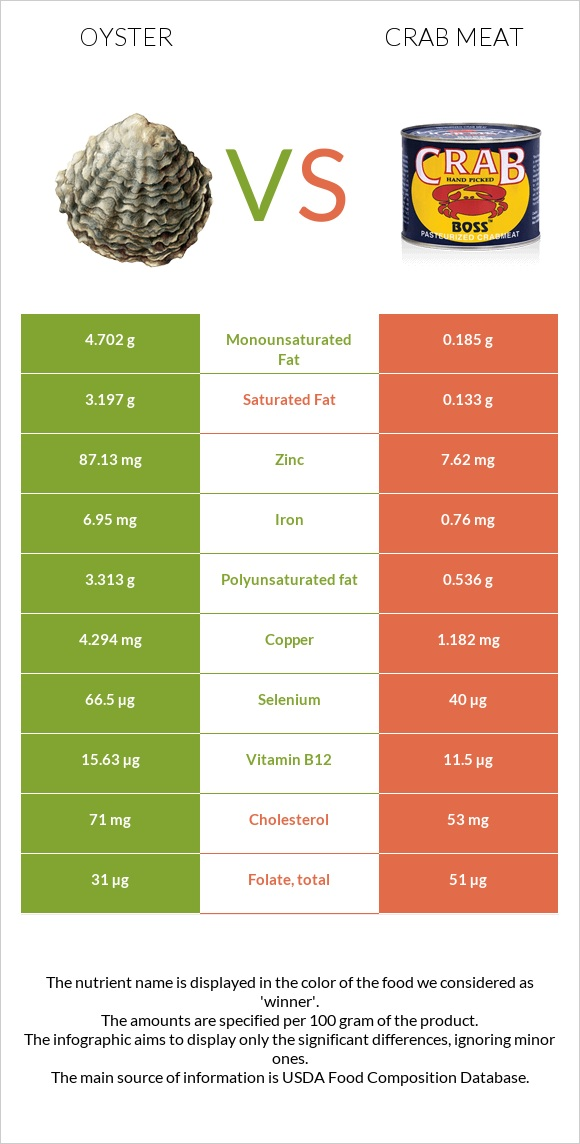 Oyster vs Crab meat infographic