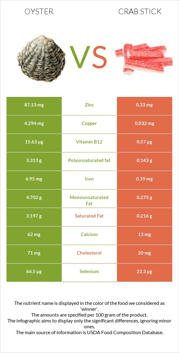 Oyster vs Crab stick infographic