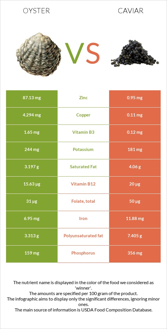 Oyster vs Caviar infographic