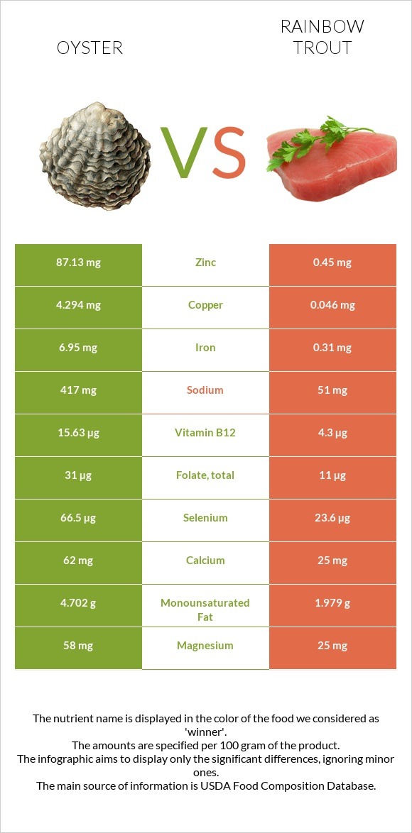 Oyster vs Rainbow trout infographic