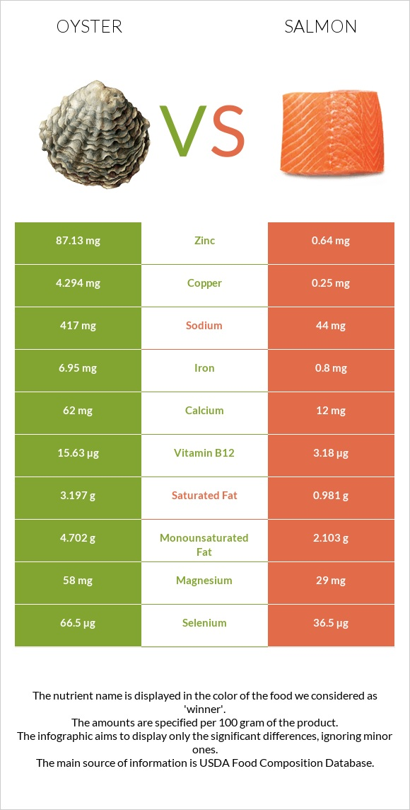 Oyster vs Salmon infographic