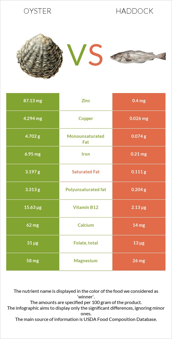 Oyster vs Haddock infographic